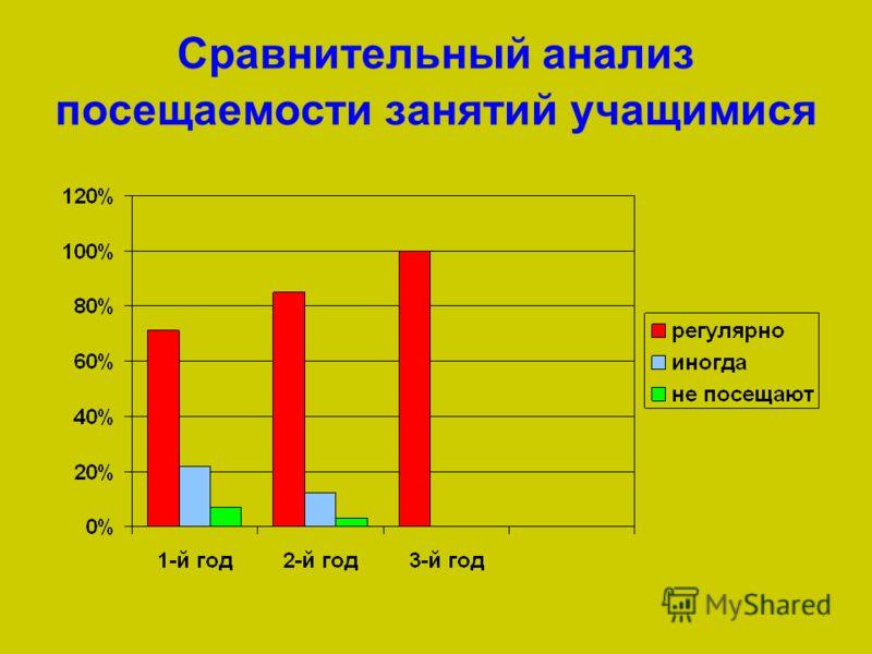 Сравнительный анализ посещаемости занятий учащимися
