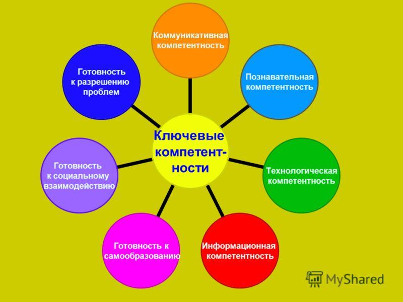 Ключевые компетент- ности Коммуникативная компетентность Познавательная компетентность Технологическая компетентность Информационная компетентность Готовность к самообразованию Готовность к социальному взаимодействию Готовность к разрешению проблем