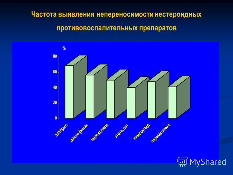 Частота выявления непереносимости нестероидных противовоспалительных препаратов