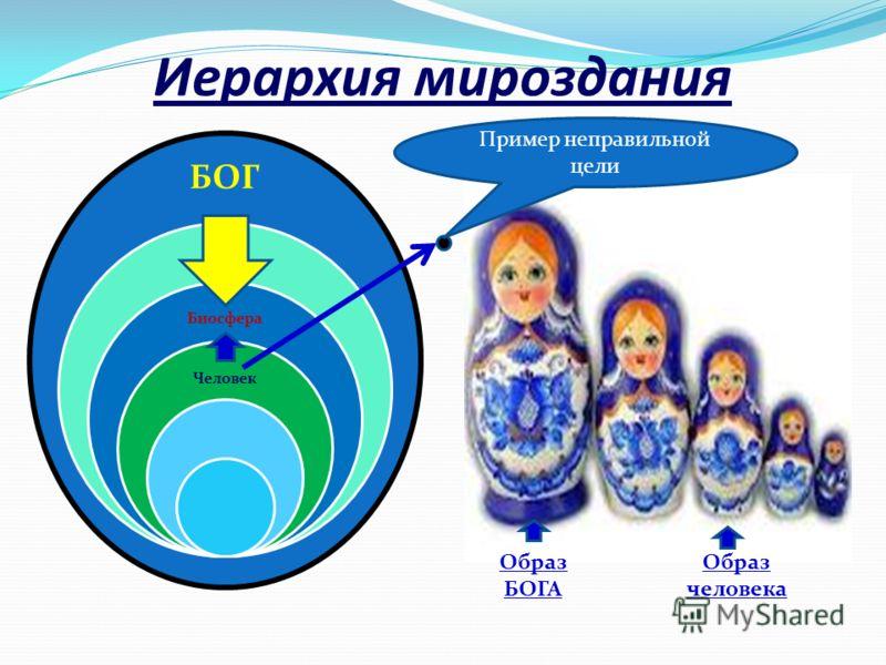 Иерархия мироздания БОГ Биосфера Человек Образ БОГА Образ человека Пример неправильной цели