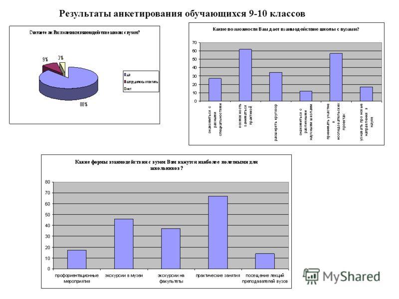 Результаты анкетирования обучающихся 9-10 классов