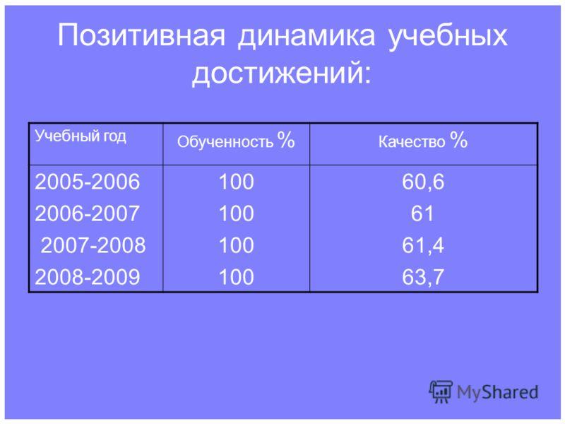 Позитивная динамика учебных достижений: Учебный год Обученность % Качество % 2005-2006 2006-2007 2007-2008 2008-2009 100 60,6 61 61,4 63,7
