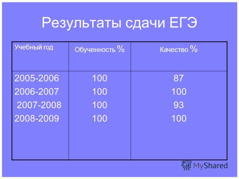 Результаты сдачи ЕГЭ Учебный год Обученность % Качество % 2005-2006 2006-2007 2007-2008 2008-2009 100 87 100 93 100