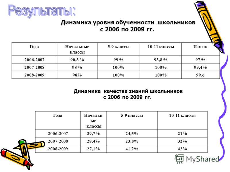 Динамика уровня обученности школьников с 2006 по 2009 гг. ГодаНачальные классы 5-9 классы10-11 классыИтого: 2006-200790,3 %99 %93,8 %97 % 2007-200898 %100% 99,4% 2008-200998%100% 99,6 Динамика качества знаний школьников с 2006 по 2009 гг. ГодаНачальн