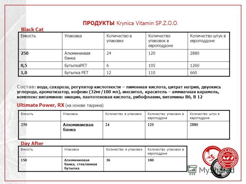 ПРОДУКТЫ Krynica Vitamin SP.Z.O.O. Black Cat ЕмкостьУпаковкаКоличество в упаковке Количество упаковок в европоддоне Количество штук в европоддоне 250Алюминиевая банка 241202880 0,5БутылкаPET61051260 1,0Бутылка PET12110660 ЕмкостьУпаковкаКоличество в