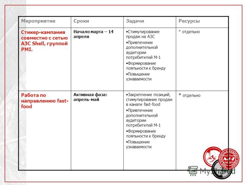 МероприятиеСрокиЗадачиРесурсы Стикер-кампания совместно с сетью АЗС Shell, группой PMI. Начало марта – 14 апреля Стимулирование продаж на АЗС Привлечение дополнительной аудитории потребителей М-1 Формирование лояльности к бренду Повышение узнаваемост