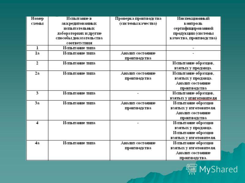 Схема сертификации 3a