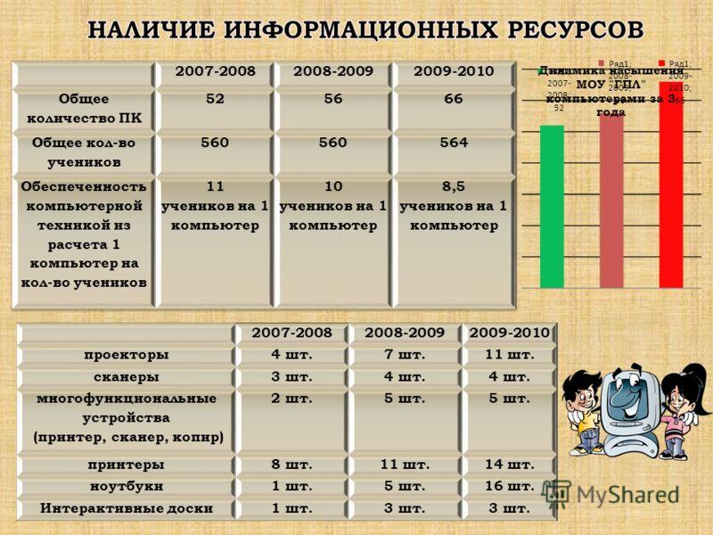 2007-20082008-20092009-2010 проекторы4 шт.7 шт.11 шт. сканеры3 шт.4 шт. многофункциональные устройства (принтер, сканер, копир) 2 шт.5 шт. принтеры8 шт.11 шт.14 шт. ноутбуки1 шт.5 шт.16 шт. Интерактивные доски1 шт.3 шт.
