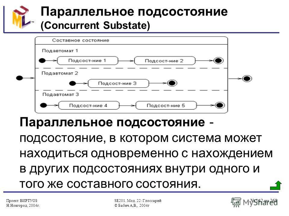 Проект ВИРТУОЗ Н.Новгород, 2004г. SE201. Мод. 22: Глоссарий © Бабич А,В,, 2004г 142 из 268 Параллельное подсостояние (Concurrent Substate) Параллельное подсостояние - подсостояние, в котором система может находиться одновременно с нахождением в други