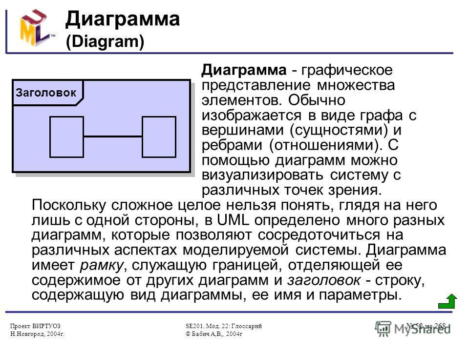Проект ВИРТУОЗ Н.Новгород, 2004г. SE201. Мод. 22: Глоссарий © Бабич А,В,, 2004г 52 из 268 Диаграмма (Diagram) Диаграмма - графическое представление множества элементов. Обычно изображается в виде графа с вершинами (сущностями) и ребрами (отношениями)