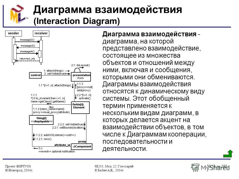 Проект ВИРТУОЗ Н.Новгород, 2004г. SE201. Мод. 22: Глоссарий © Бабич А,В,, 2004г 53 из 268 Диаграмма взаимодействия (Interaction Diagram) Диаграмма взаимодействия - диаграмма, на которой представлено взаимодействие, состоящее из множества объектов и о