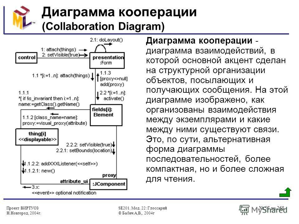 Проект ВИРТУОЗ Н.Новгород, 2004г. SE201. Мод. 22: Глоссарий © Бабич А,В,, 2004г 57 из 268 Диаграмма кооперации (Collaboration Diagram) Диаграмма кооперации - диаграмма взаимодействий, в которой основной акцент сделан на структурной организации объект