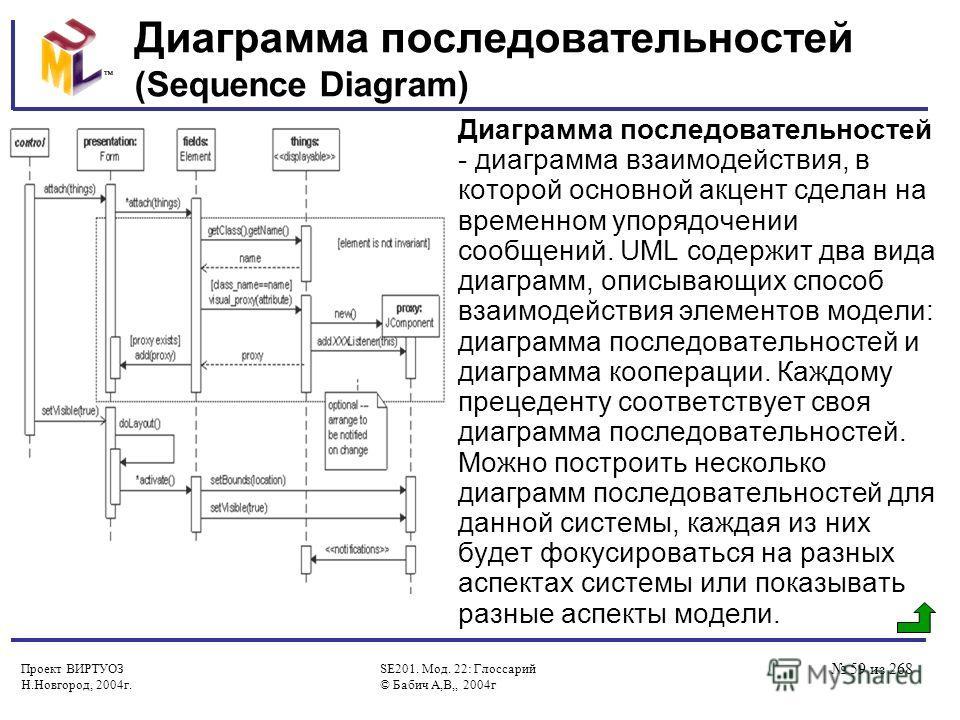 Проект ВИРТУОЗ Н.Новгород, 2004г. SE201. Мод. 22: Глоссарий © Бабич А,В,, 2004г 59 из 268 Диаграмма последовательностей (Sequence Diagram) Диаграмма последовательностей - диаграмма взаимодействия, в которой основной акцент сделан на временном упорядо