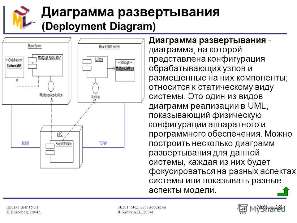 Проект ВИРТУОЗ Н.Новгород, 2004г. SE201. Мод. 22: Глоссарий © Бабич А,В,, 2004г 61 из 268 Диаграмма развертывания (Deployment Diagram) Диаграмма развертывания - диаграмма, на которой представлена конфигурация обрабатывающих узлов и размещенные на них