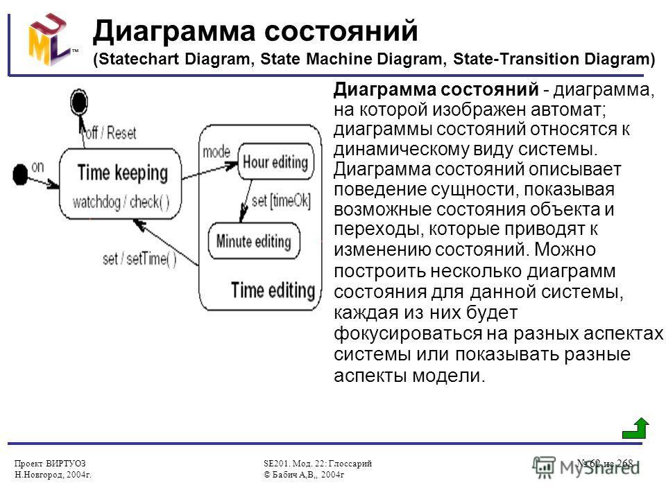 Проект ВИРТУОЗ Н.Новгород, 2004г. SE201. Мод. 22: Глоссарий © Бабич А,В,, 2004г 62 из 268 Диаграмма состояний (Statechart Diagram, State Machine Diagram, State-Transition Diagram) Диаграмма состояний - диаграмма, на которой изображен автомат; диаграм