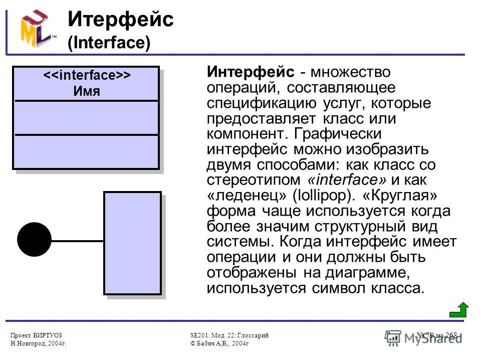 Проект ВИРТУОЗ Н.Новгород, 2004г. SE201. Мод. 22: Глоссарий © Бабич А,В,, 2004г 79 из 268 Итерфейс (Interface) Интерфейс - множество операций, составляющее спецификацию услуг, которые предоставляет класс или компонент. Графически интерфейс можно изоб