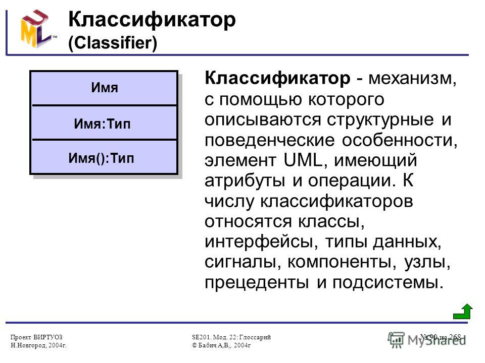 Проект ВИРТУОЗ Н.Новгород, 2004г. SE201. Мод. 22: Глоссарий © Бабич А,В,, 2004г 90 из 268 Классификатор (Classifier) Классификатор - механизм, с помощью которого описываются структурные и поведенческие особенности, элемент UML, имеющий атрибуты и опе