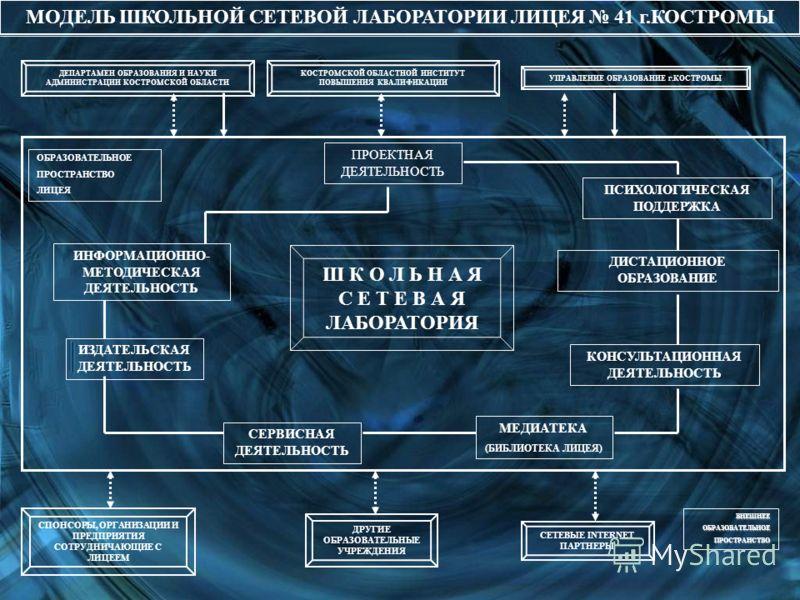 МОДЕЛЬ ШКОЛЬНОЙ СЕТЕВОЙ ЛАБОРАТОРИИ ЛИЦЕЯ 41 г.КОСТРОМЫ ИНФОРМАЦИОННО- МЕТОДИЧЕСКАЯ ДЕЯТЕЛЬНОСТЬ ДИСТАЦИОННОЕ ОБРАЗОВАНИЕ КОНСУЛЬТАЦИОННАЯ ДЕЯТЕЛЬНОСТЬ ИЗДАТЕЛЬСКАЯ ДЕЯТЕЛЬНОСТЬ СЕРВИСНАЯ ДЕЯТЕЛЬНОСТЬ МЕДИАТЕКА (БИБЛИОТЕКА ЛИЦЕЯ) Ш К О Л Ь Н А Я С Е