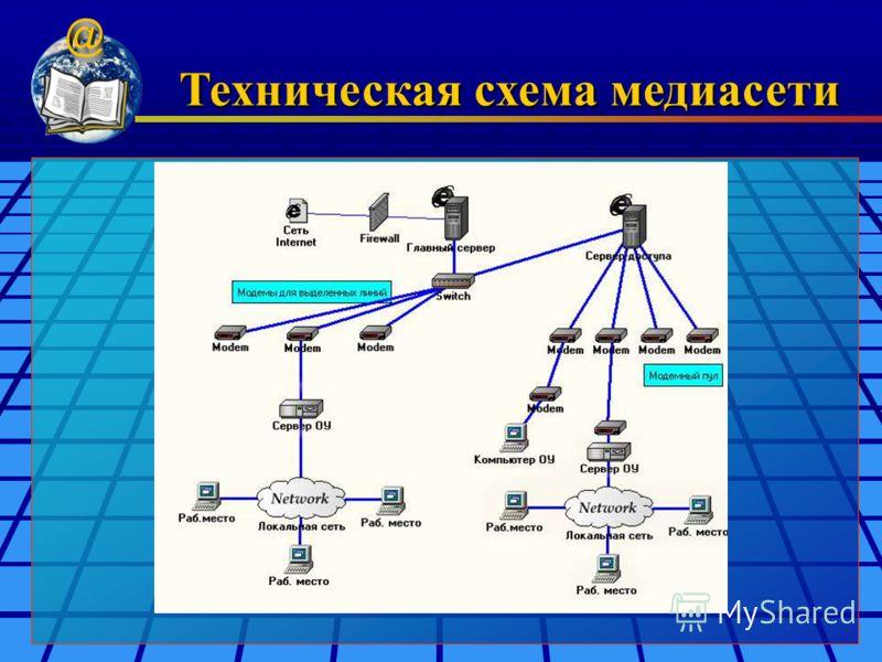Техническая схема медиасети