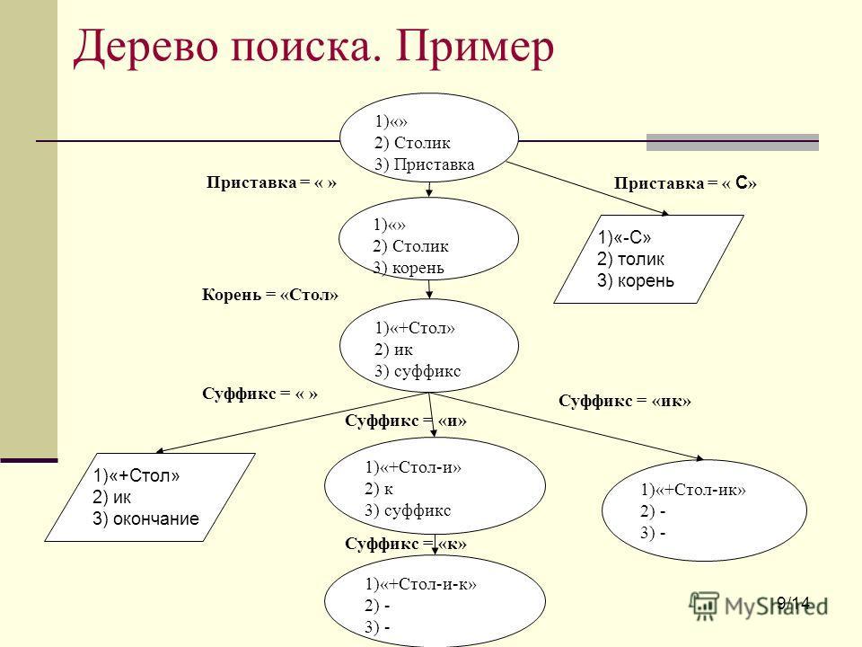 Дерево поиска. Пример 1)«» 2) Столик 3) Приставка 1)«» 2) Столик 3) корень Приставка = « » 1)«+Стол» 2) ик 3) суффикс Корень = «Стол» 1)«+Стол-и» 2) к 3) суффикс 1)«+Стол-ик» 2) - 3) - Суффикс = «ик» Суффикс = «и» Суффикс = « » 1)«+Стол-и-к» 2) - 3)