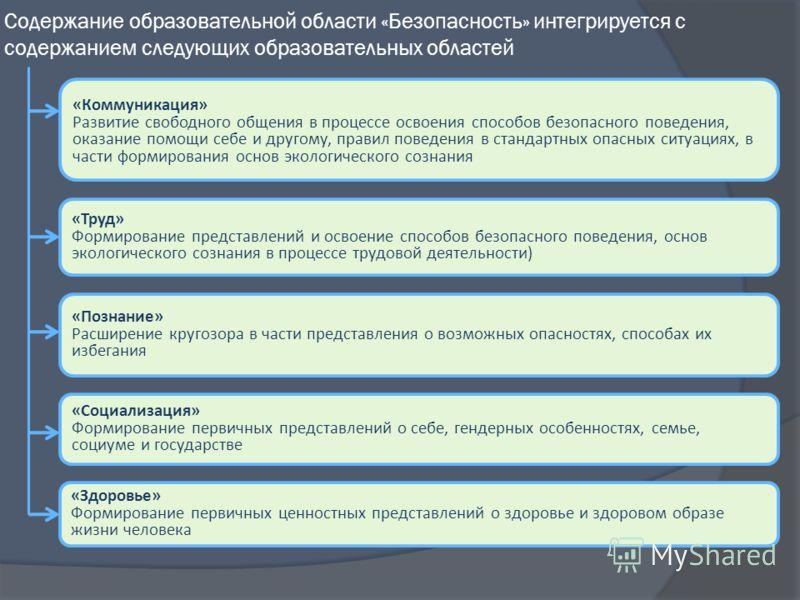 Содержание образовательной области «Безопасность» интегрируется с содержанием следующих образовательных областей «Коммуникация» Развитие свободного общения в процессе освоения способов безопасного поведения, оказание помощи себе и другому, правил пов