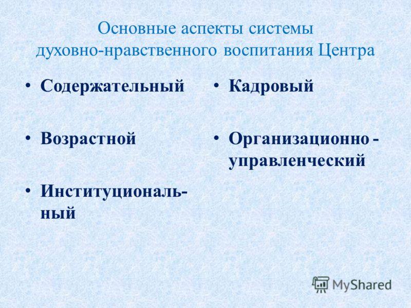 Основные аспекты системы духовно-нравственного воспитания Центра Содержательный Возрастной Институциональ- ный Кадровый Организационно - управленческий