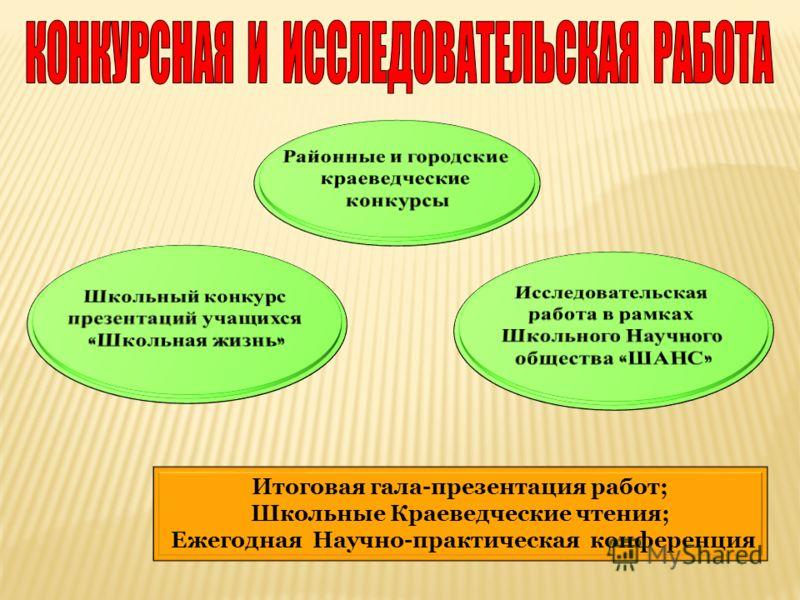 Итоговая гала-презентация работ; Школьные Краеведческие чтения; Ежегодная Научно-практическая конференция