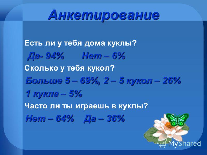 Анкетирование Есть ли у тебя дома куклы? Да- 94% Нет – 6% Сколько у тебя кукол? Больше 5 – 69%, 2 – 5 кукол – 26% 1 кукла – 5% 1 кукла – 5% Часто ли ты играешь в куклы? Нет – 64% Да – 36% Нет – 64% Да – 36%