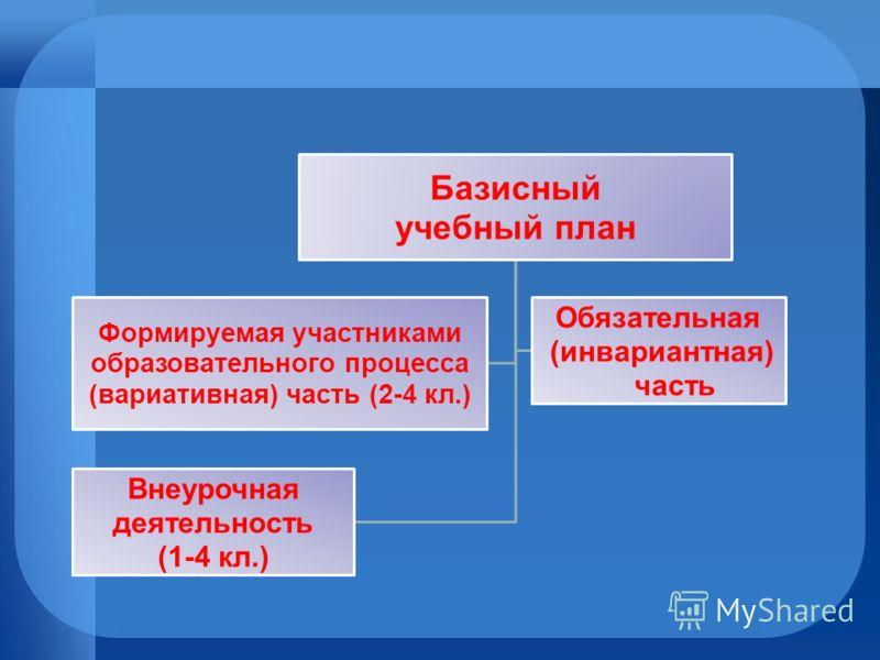 Базисный учебный план Формируемая участниками образовательного процесса (вариативная) часть (2-4 кл.) Обязательная (инвариантная) часть Внеурочная деятельность (1-4 кл.)
