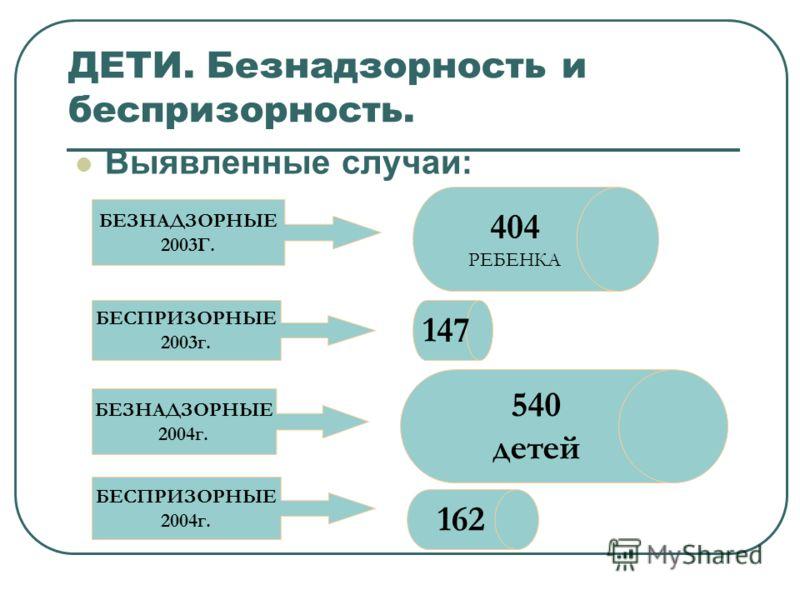 ДЕТИ. Безнадзорность и беспризорность. Выявленные случаи: 404 РЕБЕНКА 147 540 детей 162 БЕЗНАДЗОРНЫЕ 2003Г. БЕСПРИЗОРНЫЕ 2003г. БЕЗНАДЗОРНЫЕ 2004г. БЕСПРИЗОРНЫЕ 2004г.