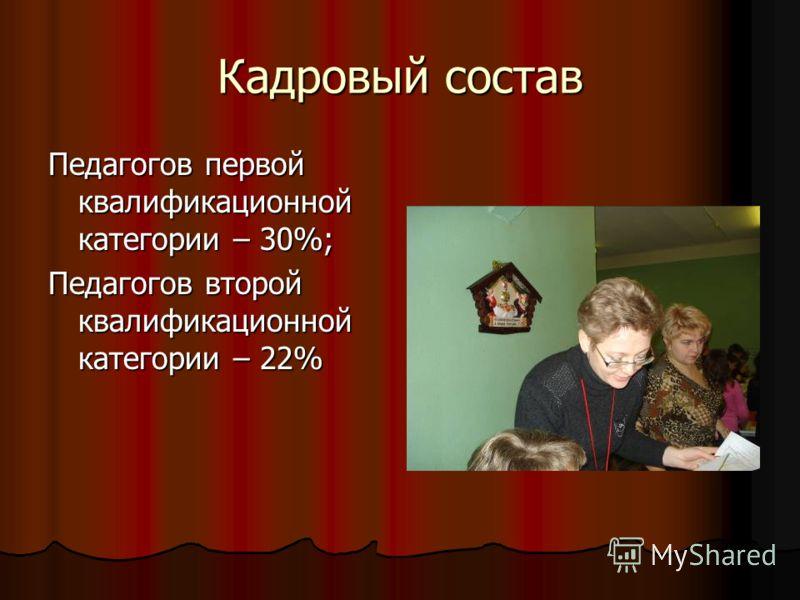 Кадровый состав Педагогов первой квалификационной категории – 30%; Педагогов второй квалификационной категории – 22%