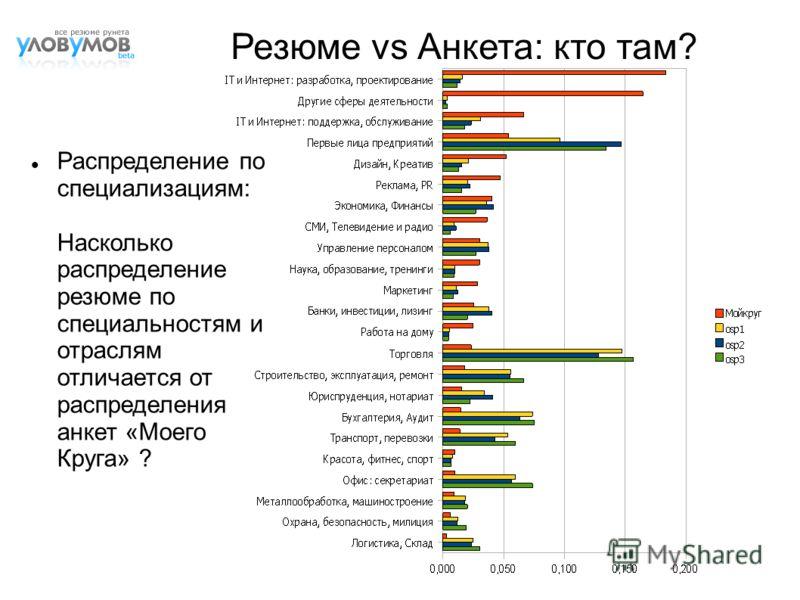 Резюме vs Анкета: кто там? Распределение по специализациям: Насколько распределение резюме по специальностям и отраслям отличается от распределения анкет «Моего Круга» ?