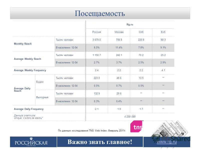 Посещаемость www.rg.ru По данным исследования TNS Web Index. Февраль 2011г. Важно знать главное! Rg.ru РоссияМоскваСпбЕкб Monthly Reach Тысяч человек3 679.0756.8220.880.3 В населении 12-548.5%11.4%7.8%9.1% Average Weekly Reach Тысяч человек1 150.7242