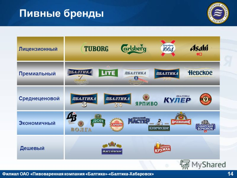 14 Филиал ОАО «Пивоваренная компания «Балтика»-«Балтика-Хабаровск» Пивные бренды Дешевый Экономичный Среднеценовой Премиальный Лицензионный