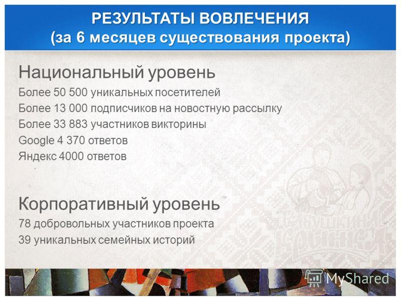 РЕЗУЛЬТАТЫ ВОВЛЕЧЕНИЯ (за 6 месяцев существования проекта) Национальный уровень Более 50 500 уникальных посетителей Более 13 000 подписчиков на новостную рассылку Более 33 883 участников викторины Google 4 370 ответов Яндекс 4000 ответов Корпоративны