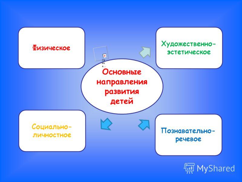 Основные направления развития детей Физическое Художественно- эстетическое Социально- личностное Познавательно- речевое