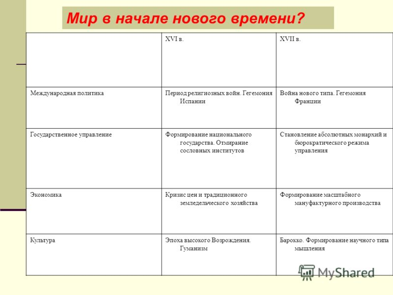 Таблица нового времени 7 класс