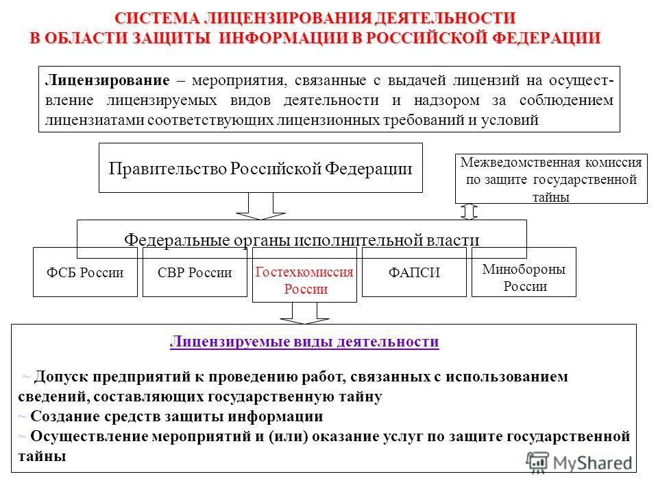 СИСТЕМА ЛИЦЕНЗИРОВАНИЯ ДЕЯТЕЛЬНОСТИ В ОБЛАСТИ ЗАЩИТЫ ИНФОРМАЦИИ В РОССИЙСКОЙ ФЕДЕРАЦИИ Лицензирование – мероприятия, связанные с выдачей лицензий на осуществление лицензируемых видов деятельности и надзором за соблюдением лицензиатами соответствующих