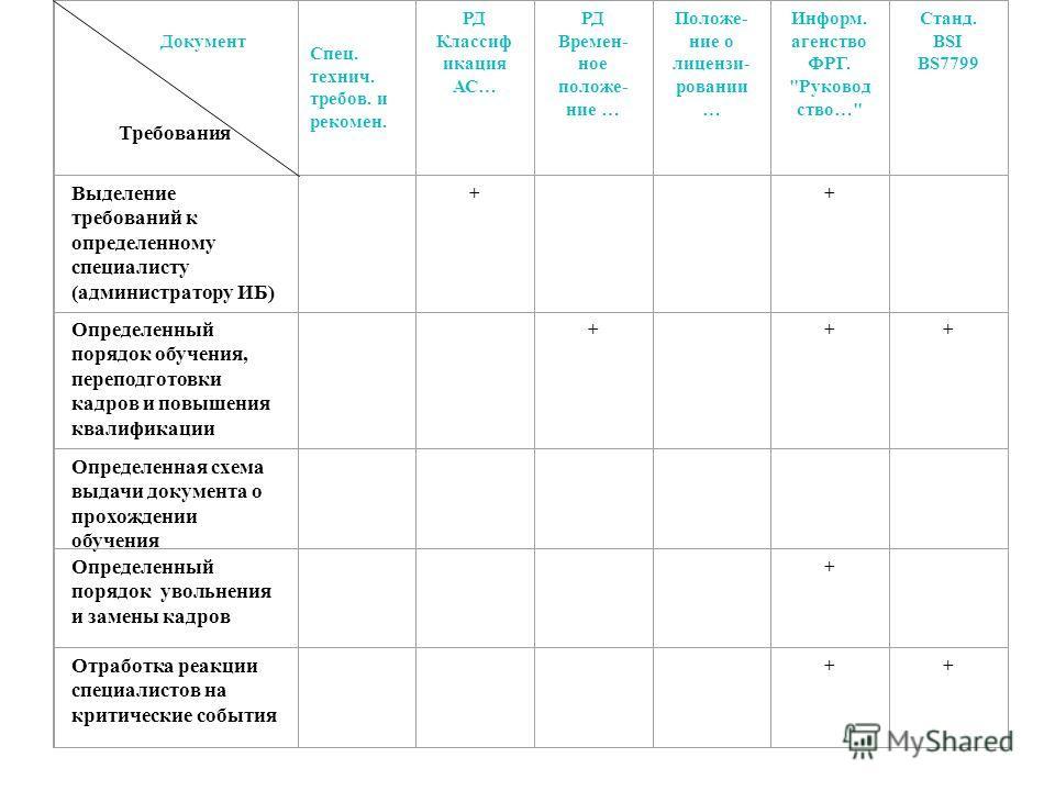 Документ Требования РД Классиф икация АС… РД Времен- ное положе- ние … Положе- ние о лицензи- ровании … Информ. агенство ФРГ.