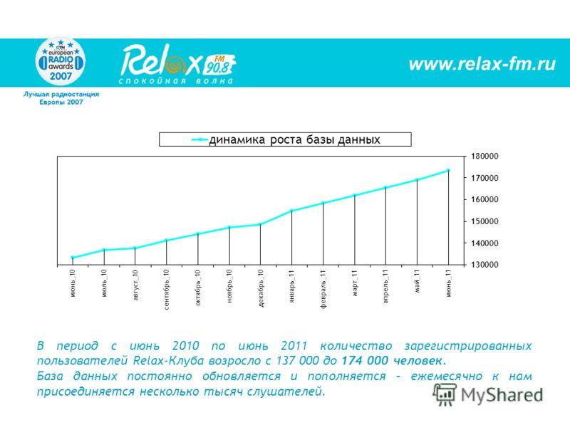 В период с июнь 2010 по июнь 2011 количество зарегистрированных пользователей Relax-Клуба возросло с 137 000 до 174 000 человек. База данных постоянно обновляется и пополняется – ежемесячно к нам присоединяется несколько тысяч слушателей. www.relax-f