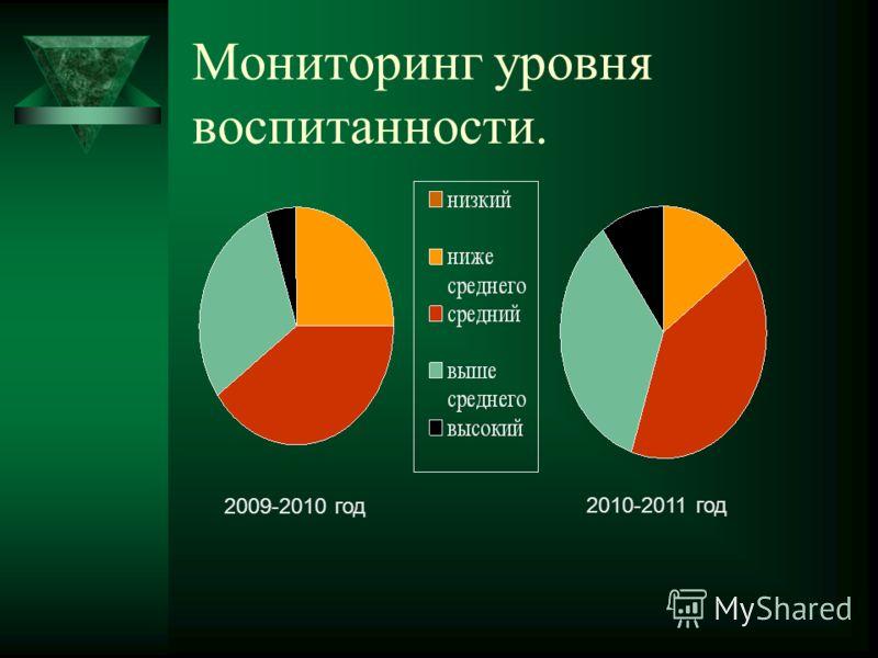Мониторинг уровня воспитанности. 2009-2010 год 2010-2011 год