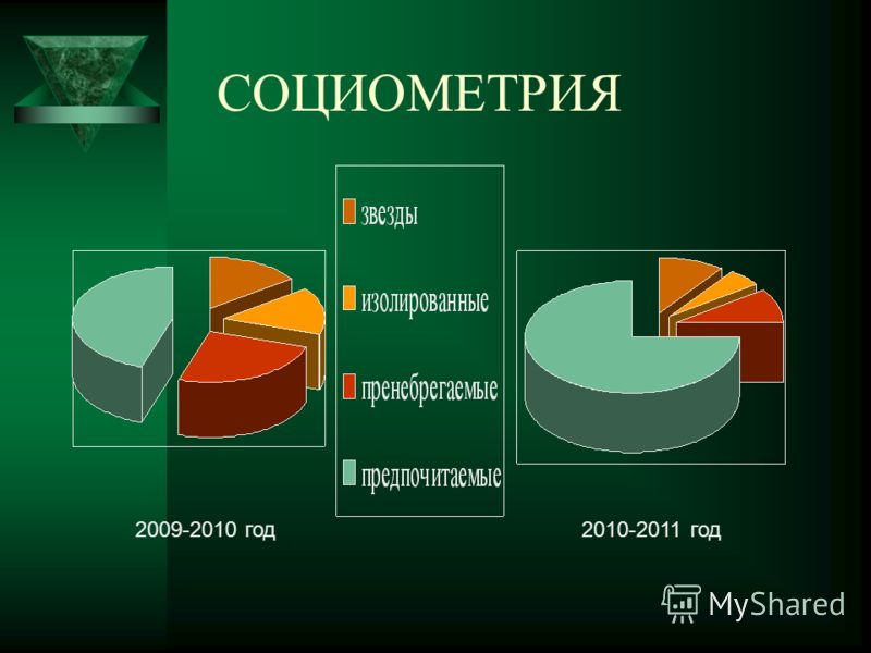 СОЦИОМЕТРИЯ 2009-2010 год2010-2011 год