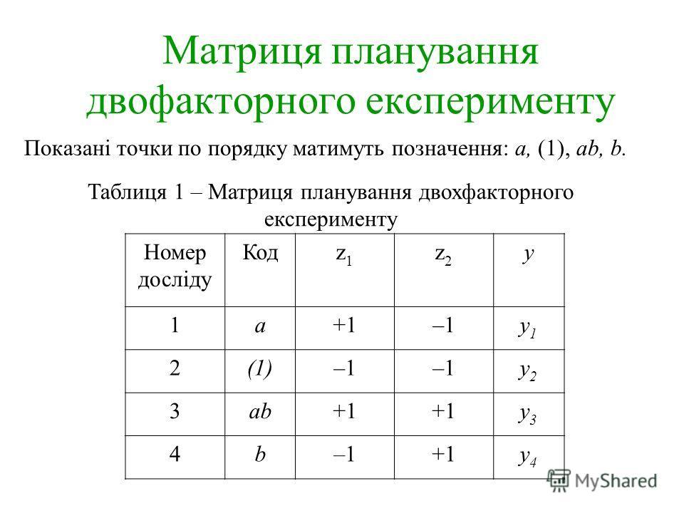 Матриця планування двофакторного експерименту Показані точки по порядку матимуть позначення: а, (1), ab, b. Таблиця 1 – Матриця планування двохфакторного експерименту Номер досліду Кодz1z1 z2z2 y 1a+1–1y1y1 2(1)–1 y2y2 3ab+1 y3y3 4b–1+1y4y4