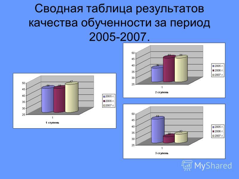 Сводная таблица результатов качества обученности за период 2005-2007.