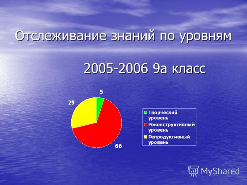 Отслеживание знаний по уровням 2005-2006 9а класс Отслеживание знаний по уровням 2005-2006 9а класс