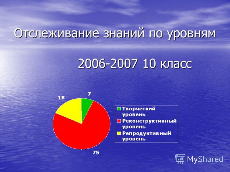 Отслеживание знаний по уровням 2006-2007 10 класс Отслеживание знаний по уровням 2006-2007 10 класс