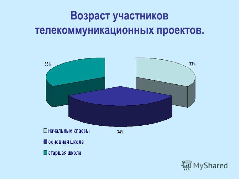 Возраст участников телекоммуникационных проектов.
