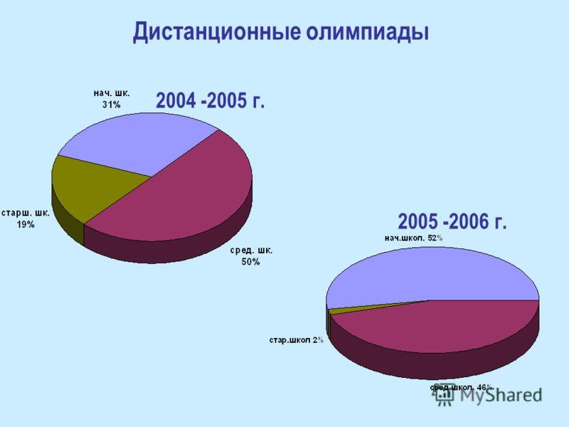 Дистанционные олимпиады 2004 -2005 г. 2005 -2006 г.