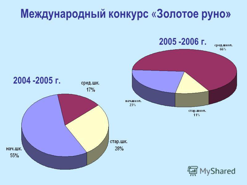 2004 -2005 г. Международный конкурс « Золотое руно» 2005 -2006 г.