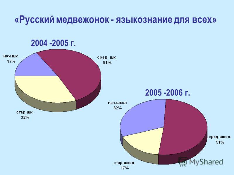 «Русский медвежонок - языкознание для всех» 2005 -2006 г. 2004 -2005 г.